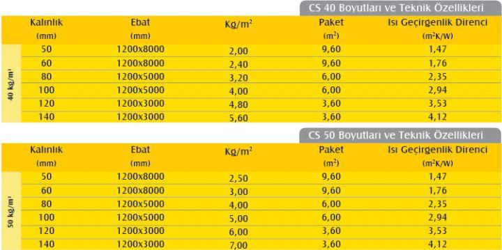 Çatı Şiltesi (5cm) (40 kg/m3)-778
