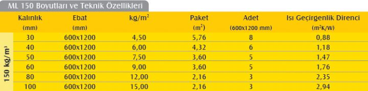 Mantolama Levhası (6cm) (150 kg/m3)-651